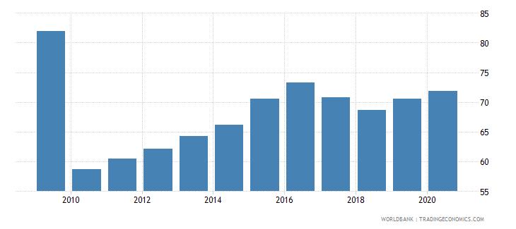 sri lanka school enrollment preprimary percent gross wb data