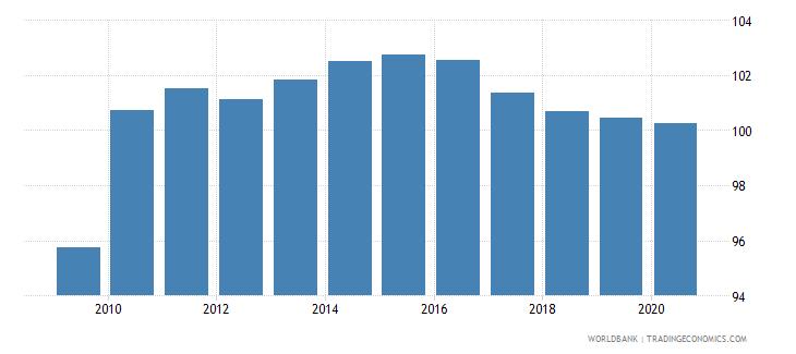 sri lanka school enrollment primary male percent gross wb data