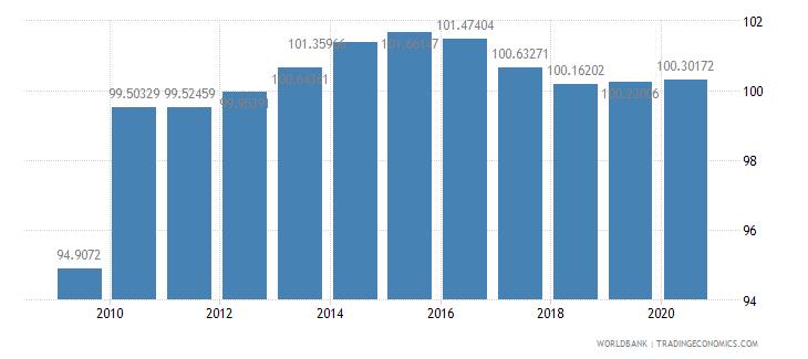 sri lanka school enrollment primary percent gross wb data