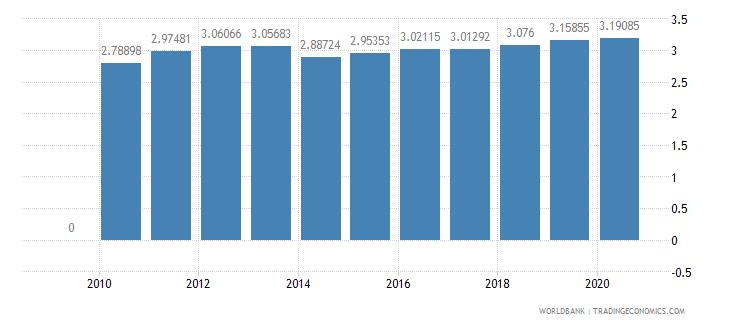 sri lanka school enrollment primary private percent of total primary wb data