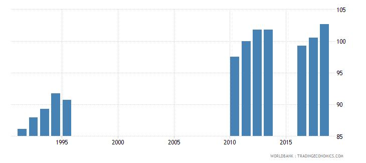 sri lanka school enrollment secondary female percent gross wb data