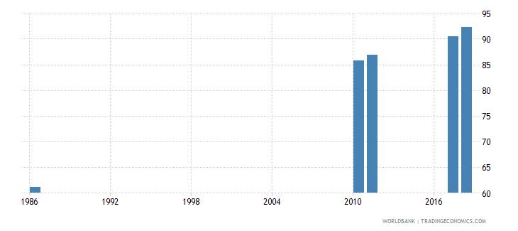 sri lanka school enrollment secondary female percent net wb data
