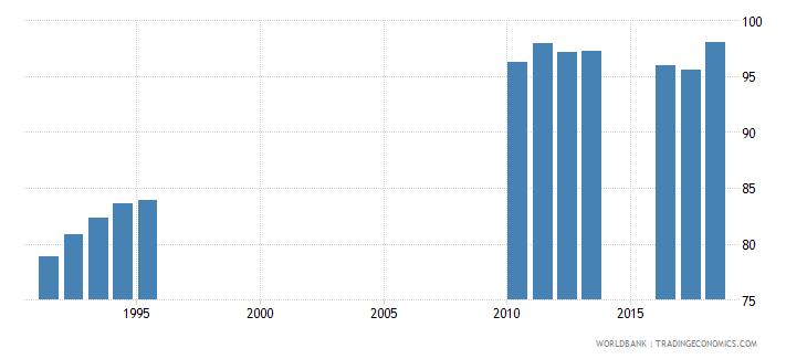 sri lanka school enrollment secondary male percent gross wb data