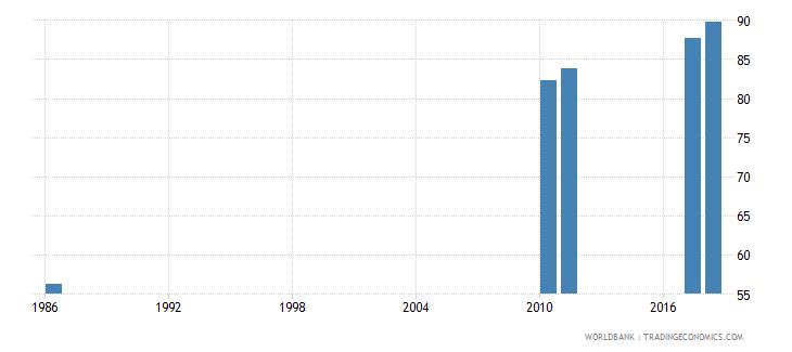 sri lanka school enrollment secondary male percent net wb data
