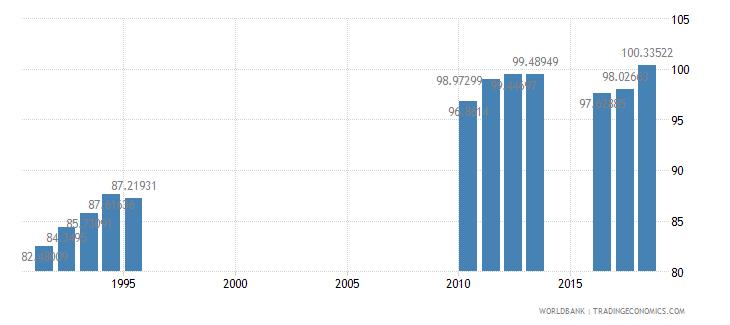 sri lanka school enrollment secondary percent gross wb data