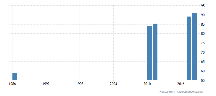 sri lanka school enrollment secondary percent net wb data
