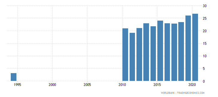 sri lanka school enrollment tertiary female percent gross wb data