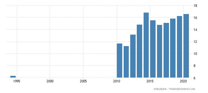 sri lanka school enrollment tertiary male percent gross wb data