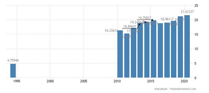 sri lanka school enrollment tertiary percent gross wb data