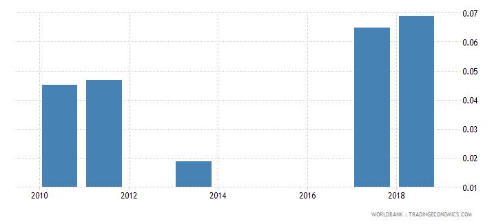 sri lanka school life expectancy post secondary non tertiary male years wb data