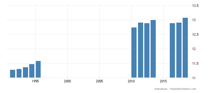 sri lanka school life expectancy primary and secondary both sexes years wb data
