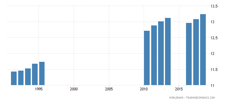 sri lanka school life expectancy primary and secondary female years wb data