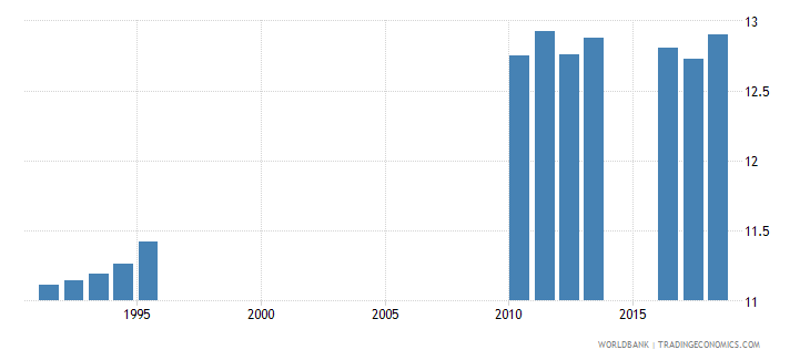 sri lanka school life expectancy primary and secondary male years wb data