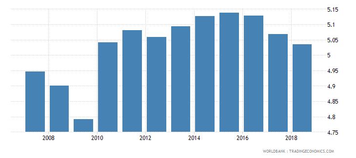 sri lanka school life expectancy primary male years wb data