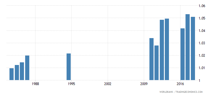 sri lanka school life expectancy primary to tertiary gender parity index gpi wb data