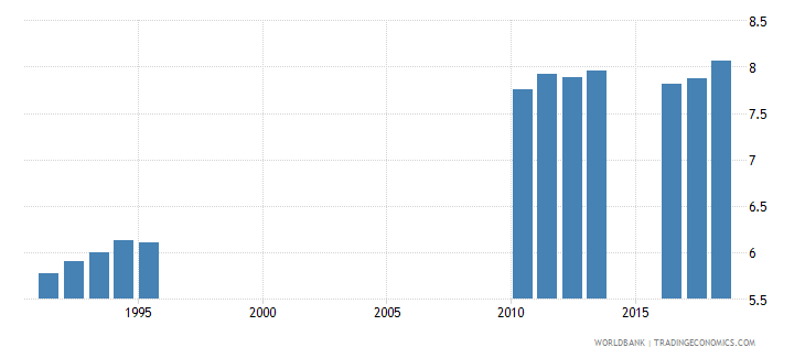 sri lanka school life expectancy secondary both sexes years wb data
