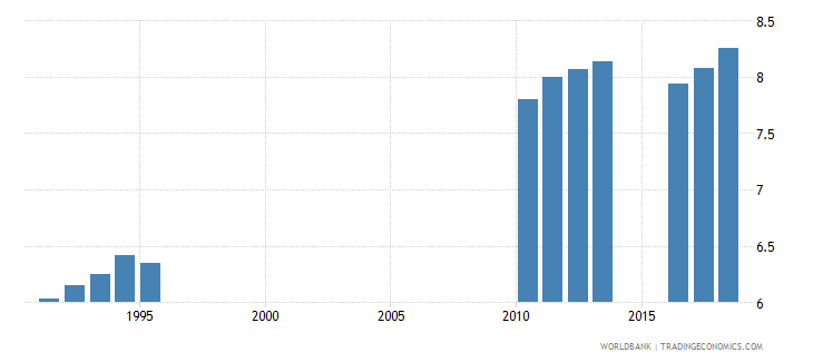 sri lanka school life expectancy secondary female years wb data