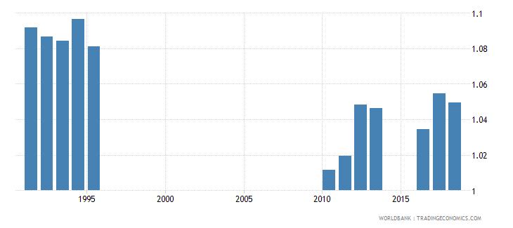 sri lanka school life expectancy secondary gender parity index gpi wb data