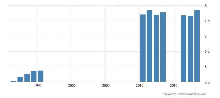 sri lanka school life expectancy secondary male years wb data