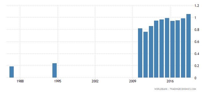 sri lanka school life expectancy tertiary both sexes years wb data