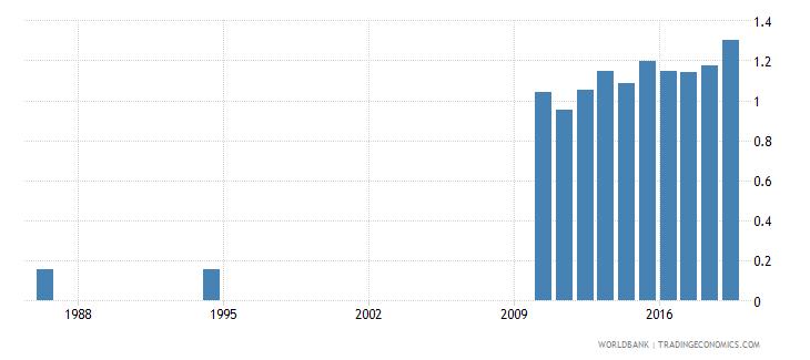 sri lanka school life expectancy tertiary female years wb data