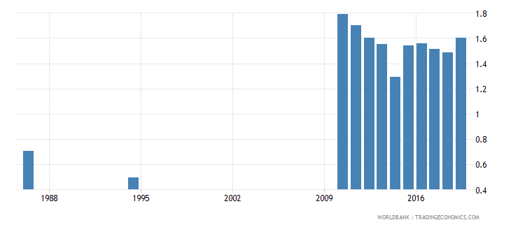 sri lanka school life expectancy tertiary gender parity index gpi wb data