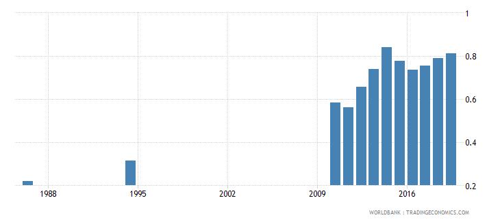 sri lanka school life expectancy tertiary male years wb data