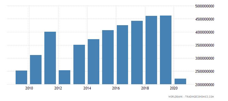 sri lanka service imports bop us dollar wb data