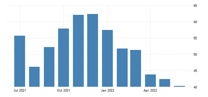 Sri Lanka Services PMI