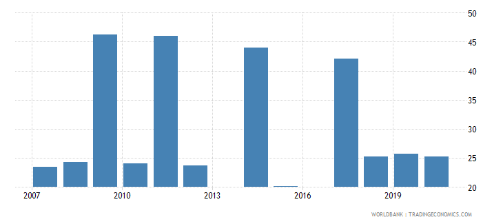 sri lanka share of tariff lines with international peaks all products percent wb data