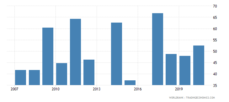 sri lanka share of tariff lines with international peaks primary products percent wb data