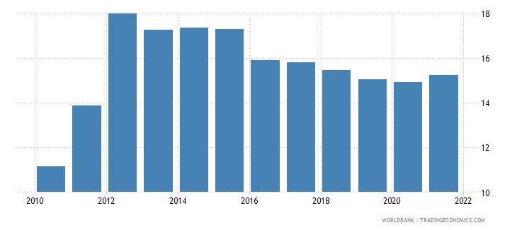 sri lanka short term debt percent of total external debt wb data