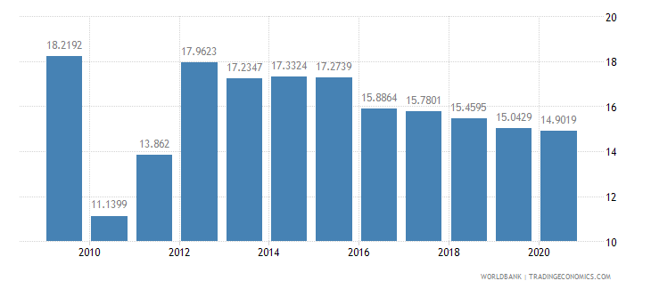sri lanka short term debt percent of total external debt wb data