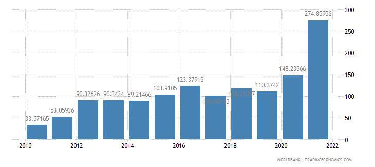 sri lanka short term debt percent of total reserves wb data