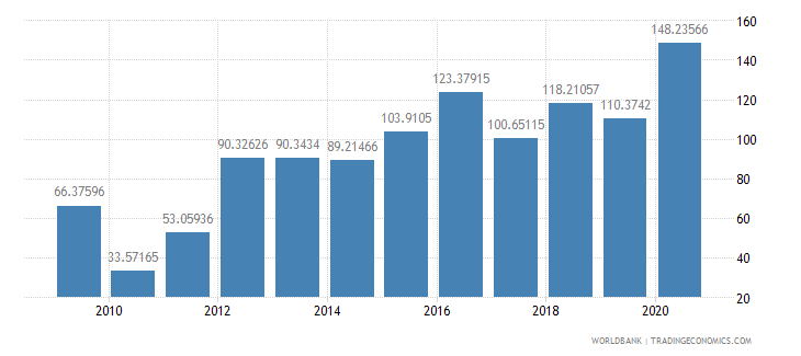 sri lanka short term debt percent of total reserves wb data