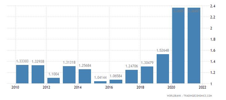 sri lanka social contributions percent of revenue wb data