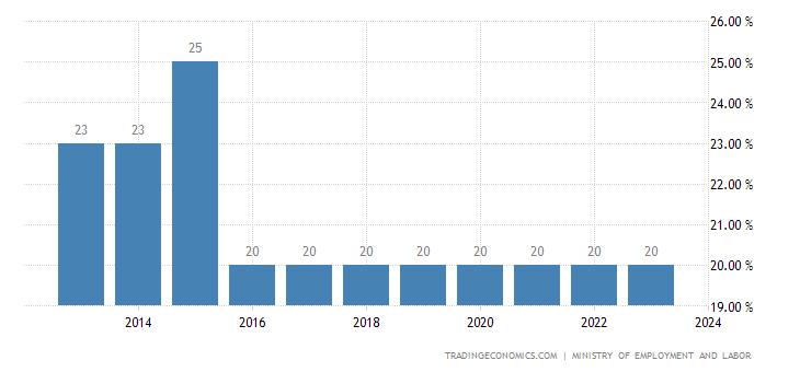 Sri Lanka Social Security Rate
