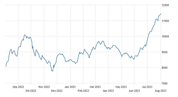 Sri Lanka Stock Market (CSE All Share)