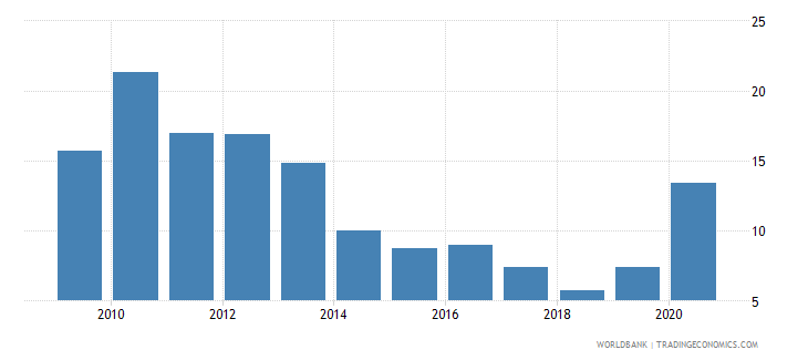 sri lanka stock price volatility wb data