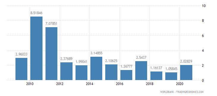 sri lanka stocks traded total value percent of gdp wb data