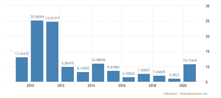sri lanka stocks traded turnover ratio percent wb data