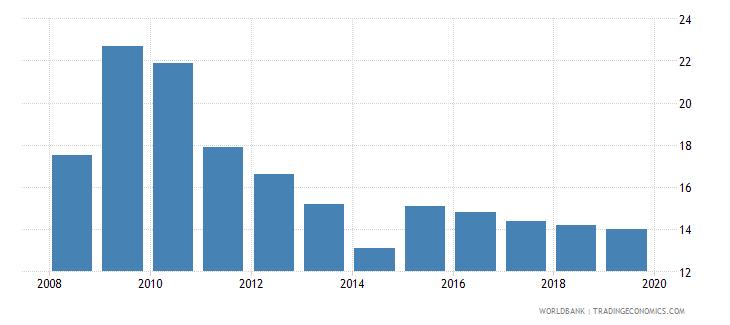 sri lanka suicide mortality rate per 100000 population wb data