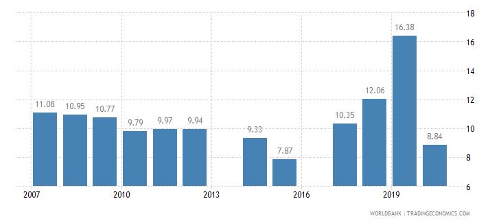 sri lanka tariff rate applied simple mean all products percent wb data