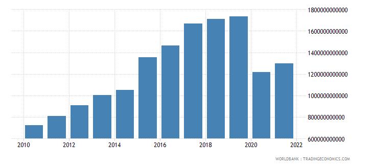 sri lanka tax revenue current lcu wb data