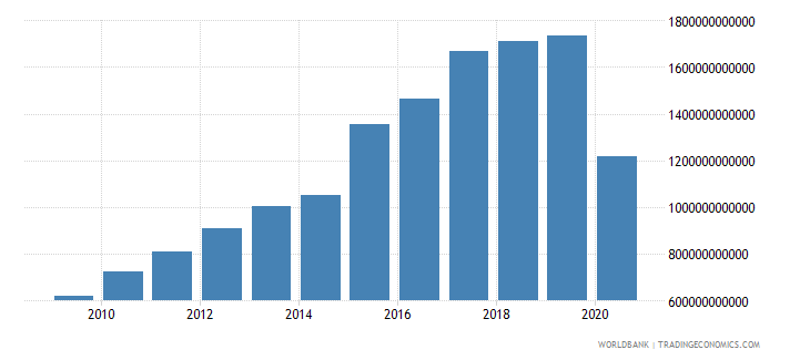 sri lanka tax revenue current lcu wb data