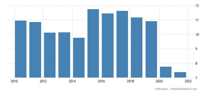 sri lanka tax revenue percent of gdp wb data