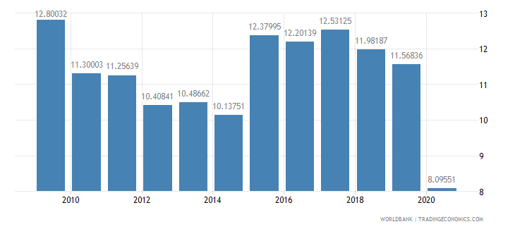 sri lanka tax revenue percent of gdp wb data