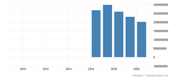 sri lanka taxes on exports current lcu wb data