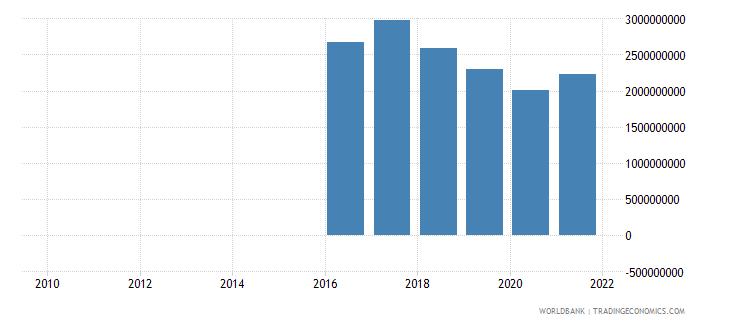 sri lanka taxes on exports current lcu wb data