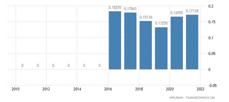 sri lanka taxes on exports percent of tax revenue wb data